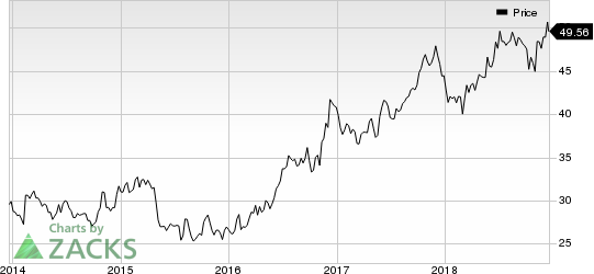 Otter Tail Corporation Price