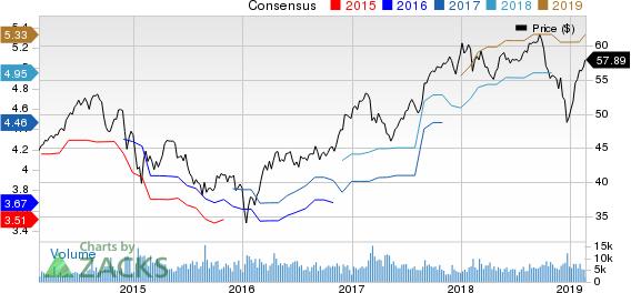 Toronto Dominion Bank (The) Price and Consensus
