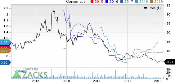 ASSERTIO THERAPEUTICS, INC Price and Consensus