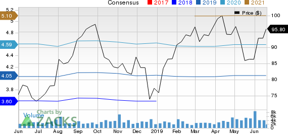 PerkinElmer, Inc. Price and Consensus
