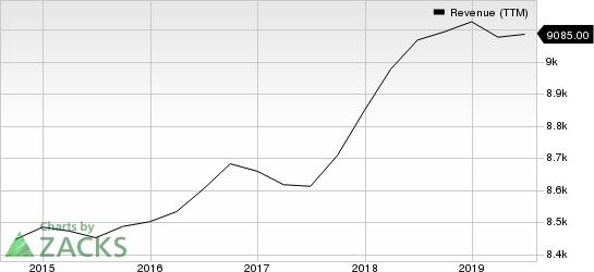 Avis Budget Group, Inc. Revenue (TTM)