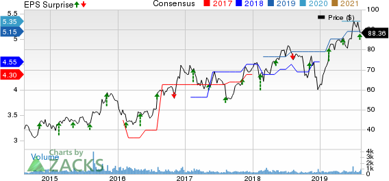 Innospec Inc. Price, Consensus and EPS Surprise