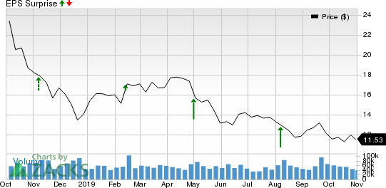 Marathon Oil Corporation Price and EPS Surprise