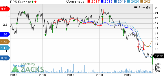 Nissan Motor Co. Price, Consensus and EPS Surprise