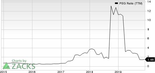 Huaneng Power International, Inc. PEG Ratio (TTM)