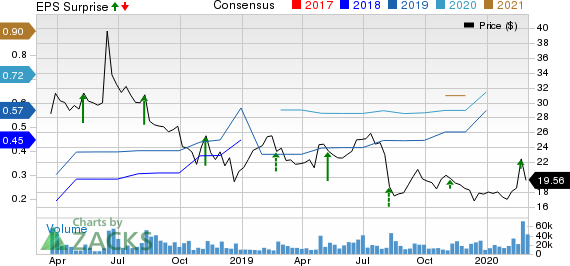 Dropbox, Inc. Price, Consensus and EPS Surprise