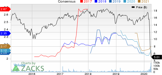 New Residential Investment Corp. Price and Consensus
