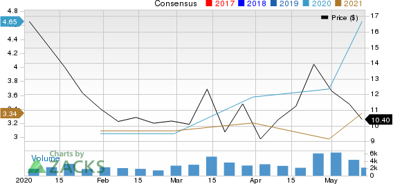 Diamond S Shipping Inc Price and Consensus