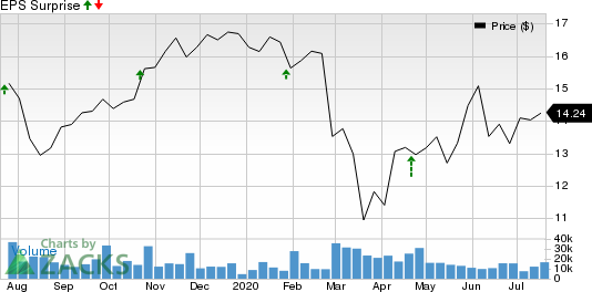 Graphic Packaging Holding Company Price and EPS Surprise