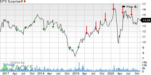Rambus, Inc. Price and EPS Surprise