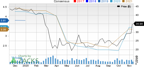 Ameris Bancorp Price and Consensus