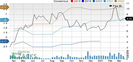 Casper Sleep Inc. Price and Consensus