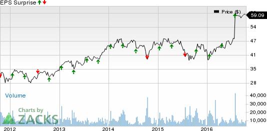Tech Stocks' Q3 Earnings Roster: LLTC, INTC, MANH, YHOO
