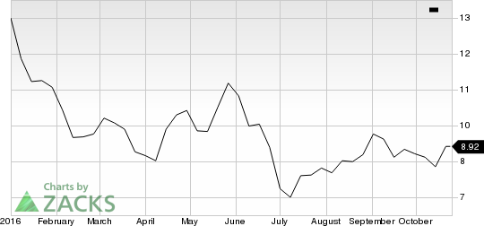 Will Barclays (BCS) Stock Continue to Fall Post Q3 Earnings?