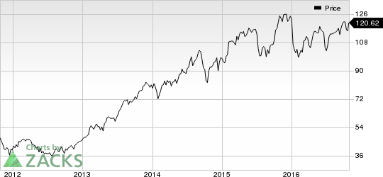 Lear Corp. (LEA) Looks Good: Stock Adds 5.7% in Session