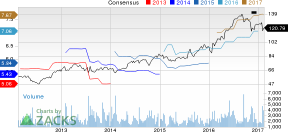 Top Ranked Growth Stocks to Buy for February 13th