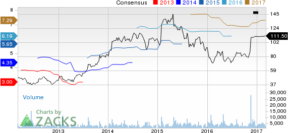 Top Ranked Value Stocks to Buy for March 7th