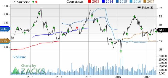 Ventas' (VTR) FFO and Revenues Surpass Estimates in Q1