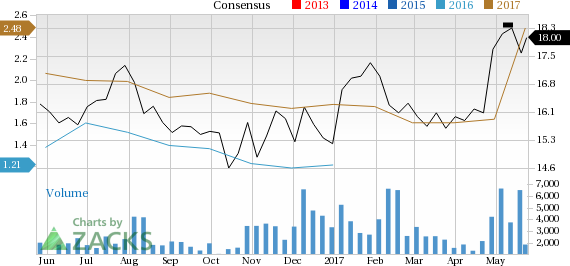 Can Carlyle Group (CG) Run Higher on Strong Earnings Estimate Revisions?