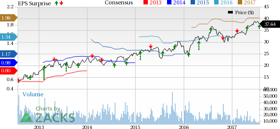 Masco (MAS) Surpasses Q2 Earnings Estimates, Lifts View