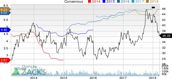 General Motors Company Price and Consensus