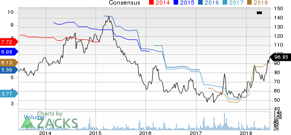 Dillard's, Inc. Price and Consensus
