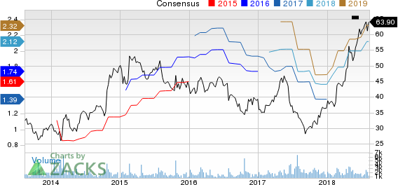 BJ's Restaurants, Inc. Price and Consensus