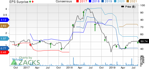 Shutterfly, Inc. Price, Consensus and EPS Surprise