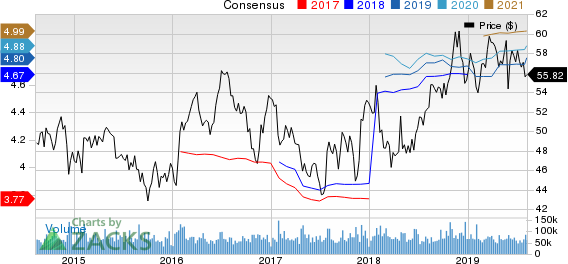 Verizon Communications Inc. Price and Consensus