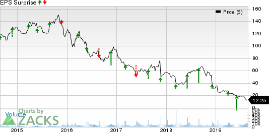 Signet Jewelers Limited Price and EPS Surprise