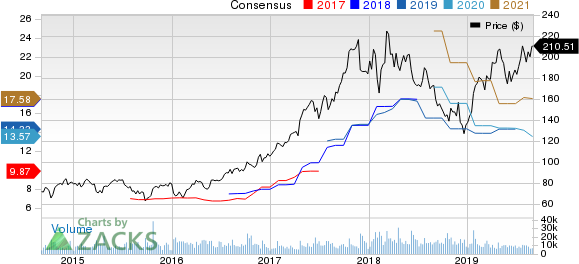 Lam Research Corporation Price and Consensus