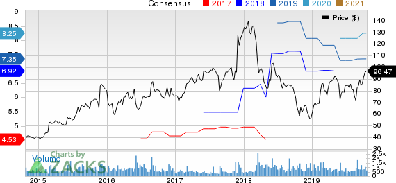 American Woodmark Corporation Price and Consensus