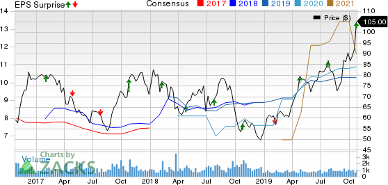Group 1 Automotive, Inc. Price, Consensus and EPS Surprise