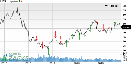 CF Industries Holdings, Inc. Price and EPS Surprise