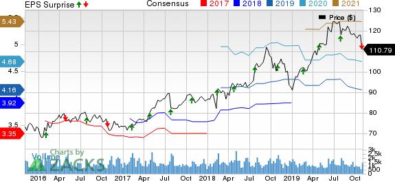AptarGroup, Inc. Price, Consensus and EPS Surprise