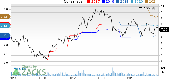 Arcos Dorados Holdings Inc. Price and Consensus
