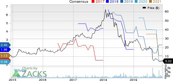 Empresa Distribuidora Y Comercializadora Norte S.A. (Edenor) Price and Consensus