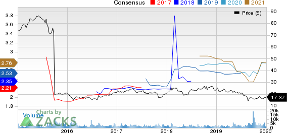 MSG Networks Inc. Price and Consensus
