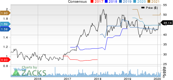 National Instruments Corporation Price and Consensus