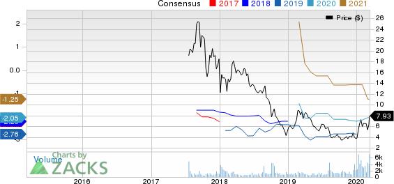 Kala Pharmaceuticals, Inc. Price and Consensus