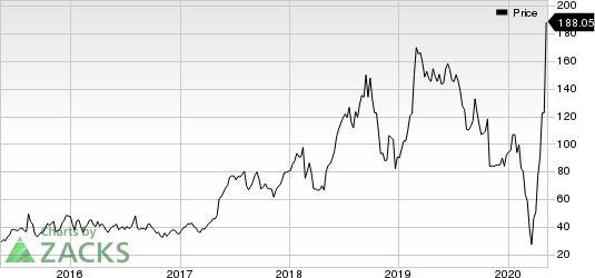 Wayfair Inc Price
