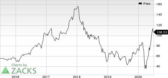 Thor Industries, Inc. Price