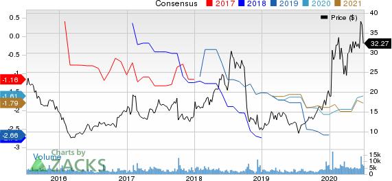 Momenta Pharmaceuticals, Inc. Price and Consensus