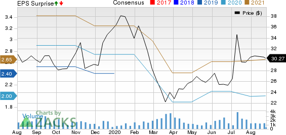 Noah Holdings Ltd. Price, Consensus and EPS Surprise