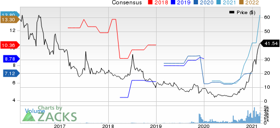 Danaos Corporation Price and Consensus
