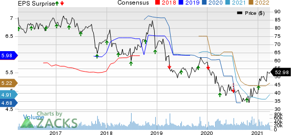 Walgreens Boots Alliance, Inc. Price, Consensus and EPS Surprise