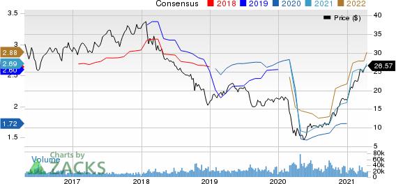 Invesco Ltd. Price and Consensus