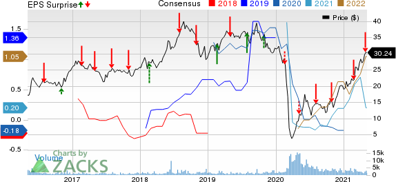 Crestwood Equity Partners LP Price, Consensus and EPS Surprise
