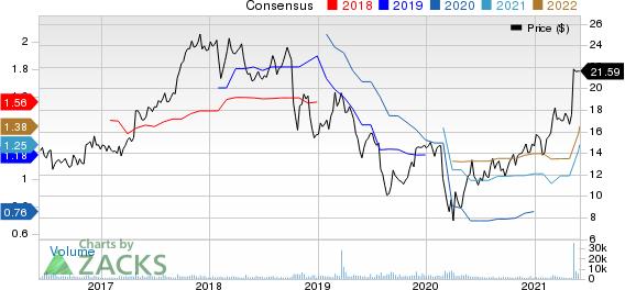 Ferro Corporation Price and Consensus