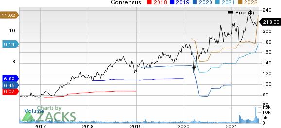 ICON PLC Price and Consensus